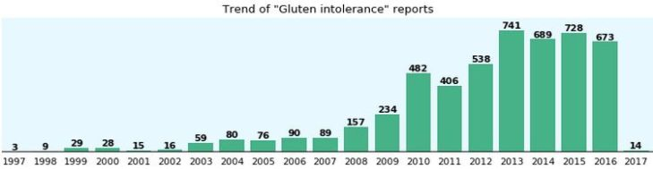 gluten reports